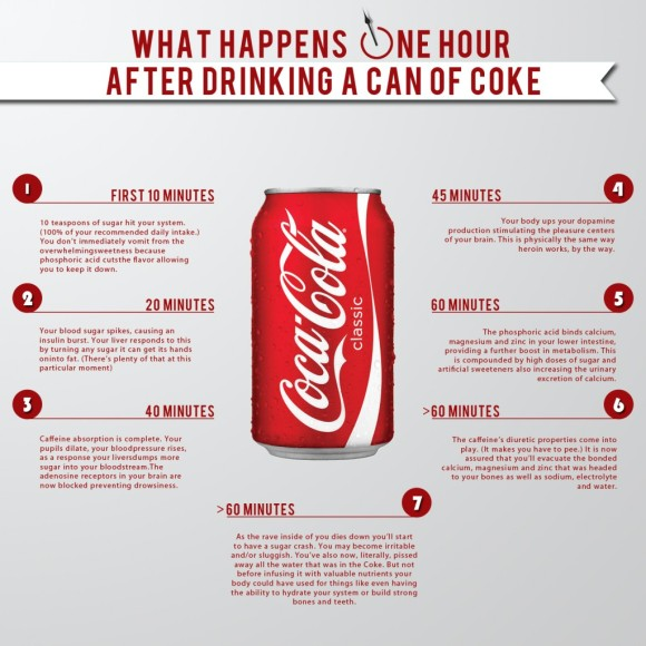 http://therenegadepharmacist.com/what-happens-one-hour-after-drinking-a-can-of-coke/